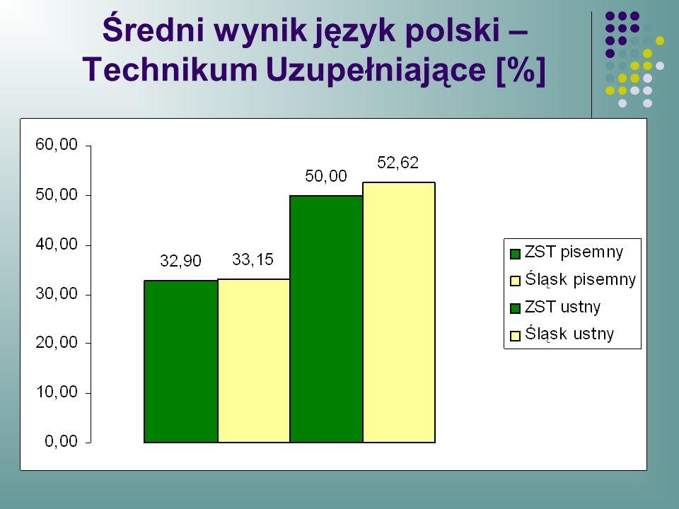 Średni wynik język polski –Technikum Uzupełniające [%]